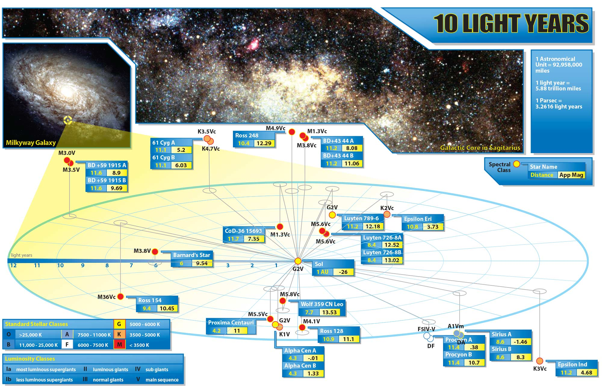 10 Light Years - A map of the closest stars